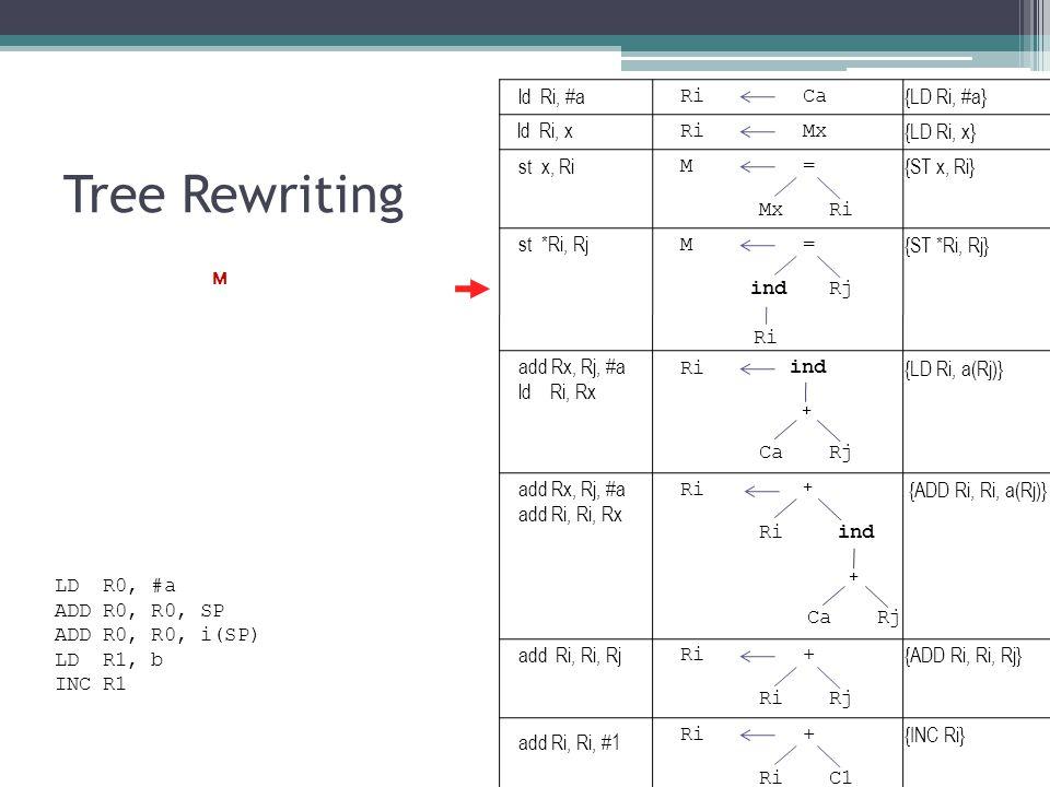 Tree Rewriting RiCa {LD Ri, #a} RiMx {LD Ri, x} M= {ST x, Ri} MxRi ind {LD Ri, a(Rj)} CaRj + M= {ST *Ri, Rj} indRj Ri ind {ADD Ri, Ri, a(Rj)} CaRj + + Ri + {ADD Ri, Ri, Rj} RiRj Ri+ {INC Ri} RiC1 LD R0, #a ADD R0, R0, SP ADD R0, R0, i(SP) LD R1, b INC R1 ld Ri, #a ld Ri, x st x, Ri st *Ri, Rj add Rx, Rj, #a ld Ri, Rx add Rx, Rj, #a add Ri, Ri, Rx add Ri, Ri, Rj add Ri, Ri, #1 M