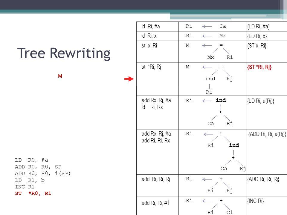 Tree Rewriting RiCa {LD Ri, #a} RiMx {LD Ri, x} M= {ST x, Ri} MxRi ind {LD Ri, a(Rj)} CaRj + M= {ST *Ri, Rj} indRj Ri ind {ADD Ri, Ri, a(Rj)} CaRj + + Ri + {ADD Ri, Ri, Rj} RiRj Ri+ {INC Ri} RiC1 LD R0, #a ADD R0, R0, SP ADD R0, R0, i(SP) LD R1, b INC R1 ST *R0, R1 ld Ri, #a ld Ri, x st x, Ri st *Ri, Rj add Rx, Rj, #a ld Ri, Rx add Rx, Rj, #a add Ri, Ri, Rx add Ri, Ri, Rj add Ri, Ri, #1 M