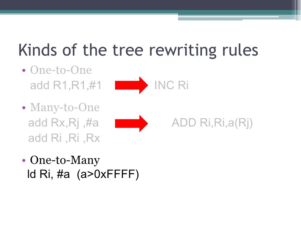 One-to-One add R1,R1,#1 INC Ri Many-to-One add Rx,Rj,#a ADD Ri,Ri,a(Rj) add Ri,Ri,Rx One-to-Many ld Ri, #a (a>0xFFFF) Kinds of the tree rewriting rules