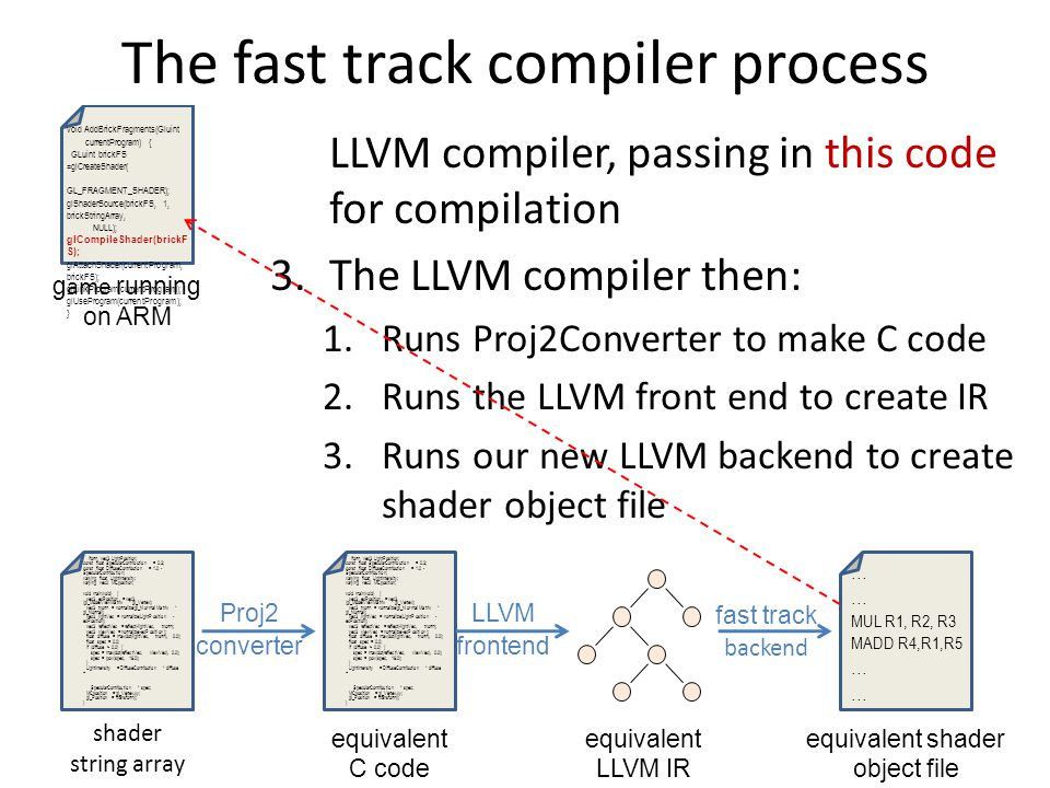 1.So now, as the game runs, this call to glCompileShader happens 2.Then the ARM processor calls the LLVM compiler, passing in this code for compilation 3.The LLVM compiler then: 1.Runs Proj2Converter to make C code 2.Runs the LLVM front end to create IR 3.Runs our new LLVM backend to create shader object file 4.Sends the object file back to the game void AddBrickFragments(Gluint currentProgram) { GLuint brickFS =glCreateShader( GL_FRAGMENT_SHADER); glShaderSource(brickFS, 1, brickStringArray, NULL); glCompileShader(brickF S); glAttachShader(currentProgram, brickFS); glLinkProgram(currentProgram); glUseProgram(currentProgram); } iform vec3 LightPosition; const float SpecularContribution = 0.3; const float DiffuseContribution = 1.0 - SpecularContribution; varying float LightIntensity; varying vec2 MCposition; void main(void) { vec3 ecPosition = vec3 (gl_ModelViewMatrix * gl_Vertex); vec3 tnorm = normalize(gl_NormalMatrix * gl_Normal); vec3 lightVec = normalize(LightPosition - ecPosition); vec3 reflectVec = reflect(-lightVec, tnorm); vec3 viewVec = normalize(-ecPosition); float diffuse = max(dot(lightVec, tnorm), 0.0); float spec = 0.0; if (diffuse > 0.0) { spec = max(dot(reflectVec, viewVec), 0.0); spec = pow(spec, 16.0); } LightIntensity = DiffuseContribution * diffuse + SpecularContribution * spec; MCposition = gl_Vertex.xy; gl_Position = ftransform(); } shader string array g ame running on ARM iform vec3 LightPosition; const float SpecularContribution = 0.3; const float DiffuseContribution = 1.0 - SpecularContribution; varying float LightIntensity; varying vec2 MCposition; void main(void) { vec3 ecPosition = vec3 (gl_ModelViewMatrix * gl_Vertex); vec3 tnorm = normalize(gl_NormalMatrix * gl_Normal); vec3 lightVec = normalize(LightPosition - ecPosition); vec3 reflectVec = reflect(-lightVec, tnorm); vec3 viewVec = normalize(-ecPosition); float diffuse = max(dot(lightVec, tnorm), 0.0); float spec = 0.0; if (diffuse > 0.0) { spec = max(dot(reflectVec, viewVec), 0.0); spec = pow(spec, 16.0); } LightIntensity = DiffuseContribution * diffuse + SpecularContribution * spec; MCposition = gl_Vertex.xy; gl_Position = ftransform(); } equivalent C code Proj2 converter equivalent LLVM IR LLVM frontend The fast track compiler process … MUL R1, R2, R3 MADD R4,R1,R5 … equivalent shader object file fast track backend