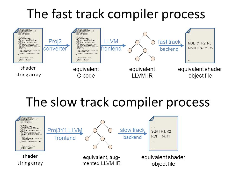 The fast track compiler process iform vec3 LightPosition; const float SpecularContribution = 0.3; const float DiffuseContribution = 1.0 - SpecularContribution; varying float LightIntensity; varying vec2 MCposition; void main(void) { vec3 ecPosition = vec3 (gl_ModelViewMatrix * gl_Vertex); vec3 tnorm = normalize(gl_NormalMatrix * gl_Normal); vec3 lightVec = normalize(LightPosition - ecPosition); vec3 reflectVec = reflect(-lightVec, tnorm); vec3 viewVec = normalize(-ecPosition); float diffuse = max(dot(lightVec, tnorm), 0.0); float spec = 0.0; if (diffuse > 0.0) { spec = max(dot(reflectVec, viewVec), 0.0); spec = pow(spec, 16.0); } LightIntensity = DiffuseContribution * diffuse + SpecularContribution * spec; MCposition = gl_Vertex.xy; gl_Position = ftransform(); } shader string array iform vec3 LightPosition; const float SpecularContribution = 0.3; const float DiffuseContribution = 1.0 - SpecularContribution; varying float LightIntensity; varying vec2 MCposition; void main(void) { vec3 ecPosition = vec3 (gl_ModelViewMatrix * gl_Vertex); vec3 tnorm = normalize(gl_NormalMatrix * gl_Normal); vec3 lightVec = normalize(LightPosition - ecPosition); vec3 reflectVec = reflect(-lightVec, tnorm); vec3 viewVec = normalize(-ecPosition); float diffuse = max(dot(lightVec, tnorm), 0.0); float spec = 0.0; if (diffuse > 0.0) { spec = max(dot(reflectVec, viewVec), 0.0); spec = pow(spec, 16.0); } LightIntensity = DiffuseContribution * diffuse + SpecularContribution * spec; MCposition = gl_Vertex.xy; gl_Position = ftransform(); } equivalent C code Proj2 converter equivalent LLVM IR LLVM frontend … MUL R1, R2, R3 MADD R4,R1,R5 … equivalent shader object file fast track backend The slow track compiler process iform vec3 LightPosition; const float SpecularContribution = 0.3; const float DiffuseContribution = 1.0 - SpecularContribution; varying float LightIntensity; varying vec2 MCposition; void main(void) { vec3 ecPosition = vec3 (gl_ModelViewMatrix * gl_Vertex); vec3 tnorm = normalize(gl_NormalMatrix * gl_Normal); vec3 lightVec = normalize(LightPosition - ecPosition); vec3 reflectVec = reflect(-lightVec, tnorm); vec3 viewVec = normalize(-ecPosition); float diffuse = max(dot(lightVec, tnorm), 0.0); float spec = 0.0; if (diffuse > 0.0) { spec = max(dot(reflectVec, viewVec), 0.0); spec = pow(spec, 16.0); } LightIntensity = DiffuseContribution * diffuse + SpecularContribution * spec; MCposition = gl_Vertex.xy; gl_Position = ftransform(); } shader string array equivalent, aug- mented LLVM IR Proj3Y1 LLVM frontend … SQRT R1, R2 RCP R4,R1 … equivalent shader object file slow track backend
