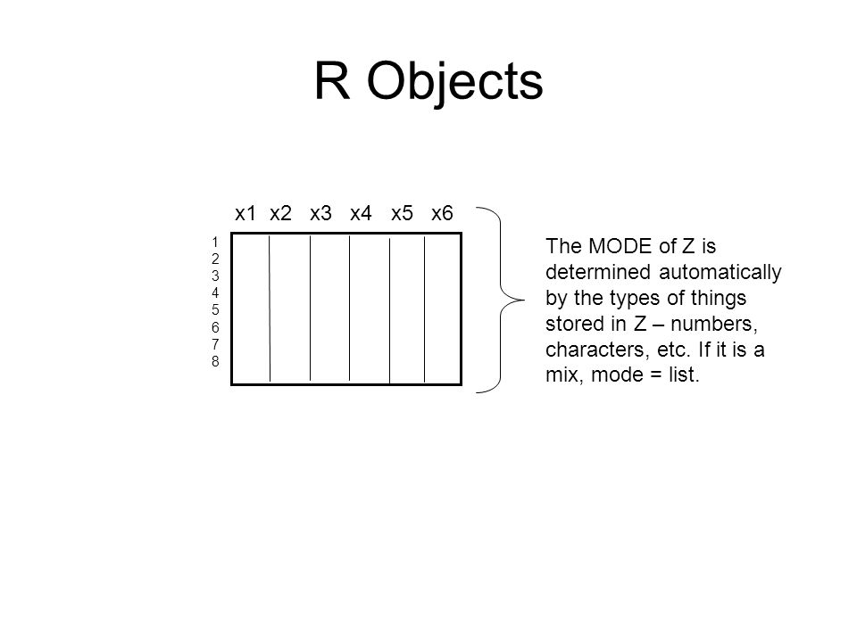 R Objects The MODE of Z is determined automatically by the types of things stored in Z – numbers, characters, etc. If it is a mix, mode = list. x1 x2