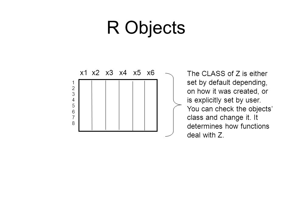R Objects The CLASS of Z is either set by default depending, on how it was created, or is explicitly set by user. You can check the objects' class and