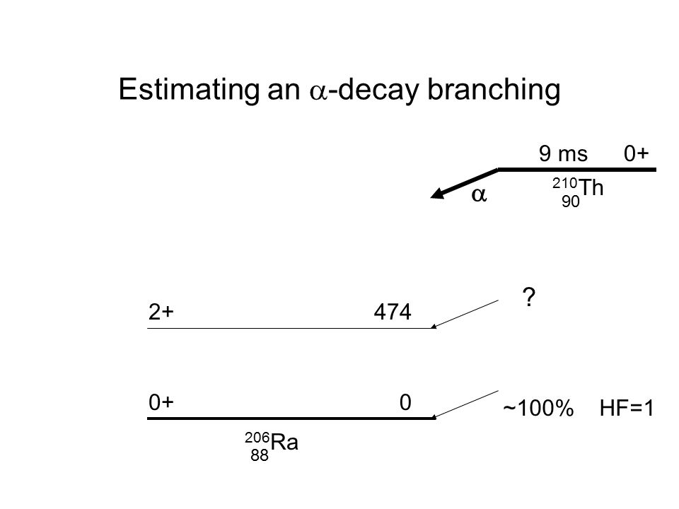 Estimating an  -decay branching ~100% HF=1 0+ 2+ 0 474 206 Ra 210 Th 0+9 ms  88 90