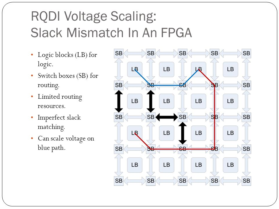 RQDI Voltage Scaling: Slack Mismatch In An FPGA Logic blocks (LB) for logic. Switch boxes (SB) for routing. Limited routing resources. Imperfect slack