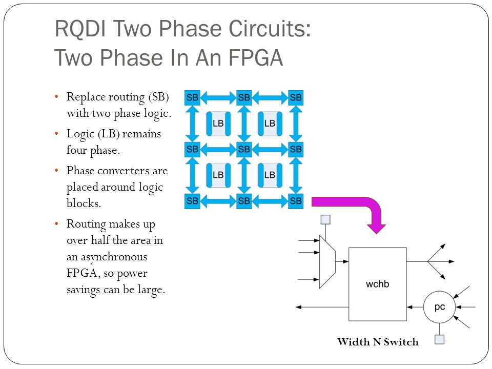 RQDI Two Phase Circuits: Two Phase In An FPGA Replace routing (SB) with two phase logic. Logic (LB) remains four phase. Phase converters are placed ar