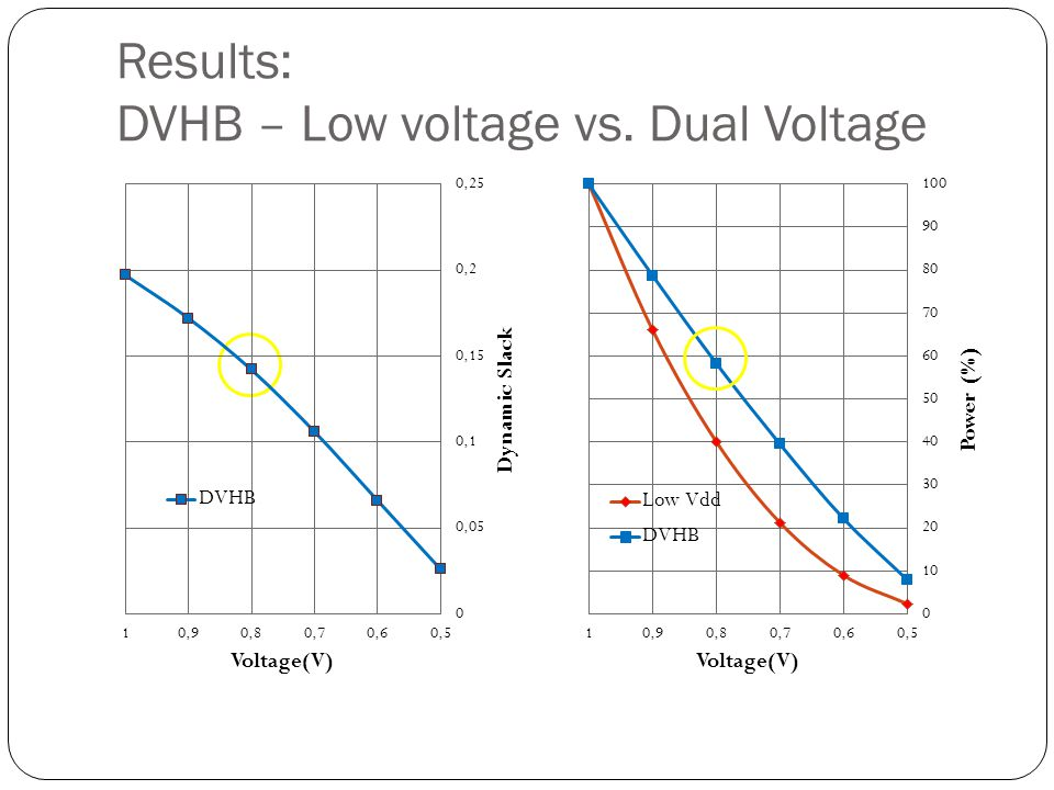 Results: DVHB – Low voltage vs. Dual Voltage