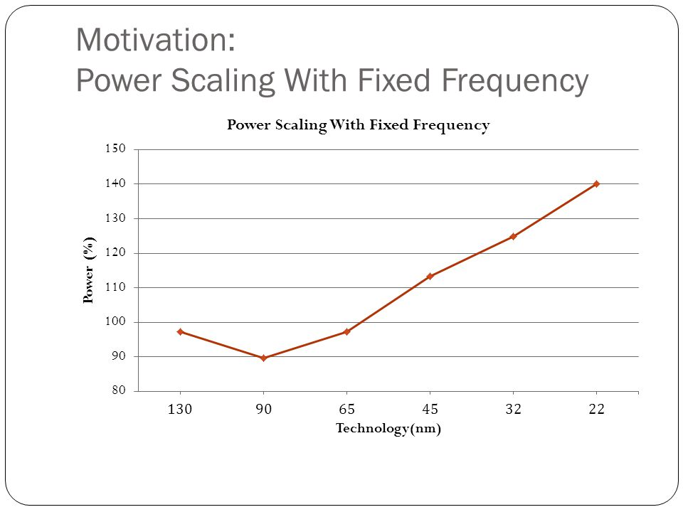 Motivation: Process Variations Getting Worse Process Variation in 65nm: FO4 delays across corners: FF is 70% faster than SS.