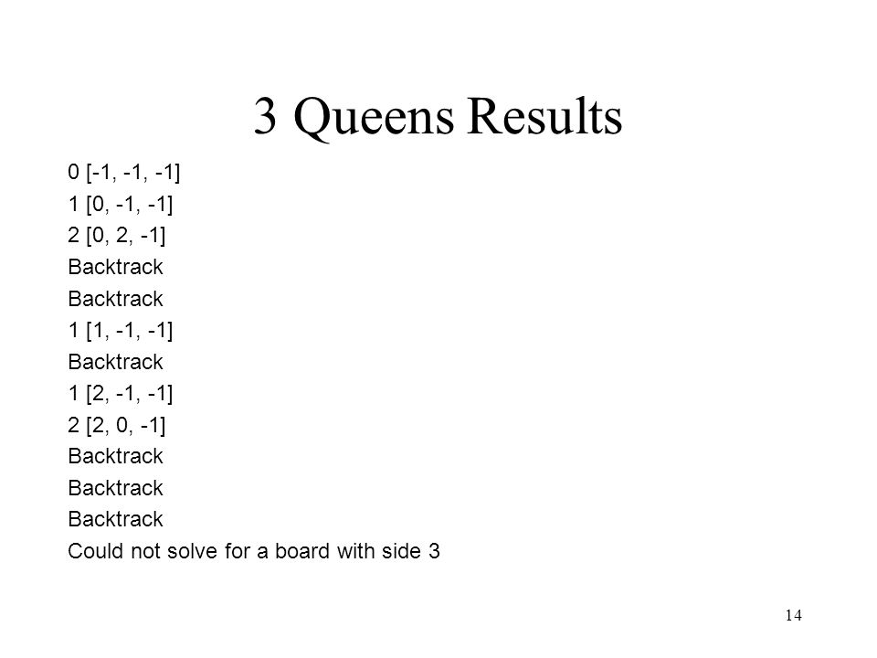 14 3 Queens Results 0 [-1, -1, -1] 1 [0, -1, -1] 2 [0, 2, -1] Backtrack 1 [1, -1, -1] Backtrack 1 [2, -1, -1] 2 [2, 0, -1] Backtrack Could not solve for a board with side 3