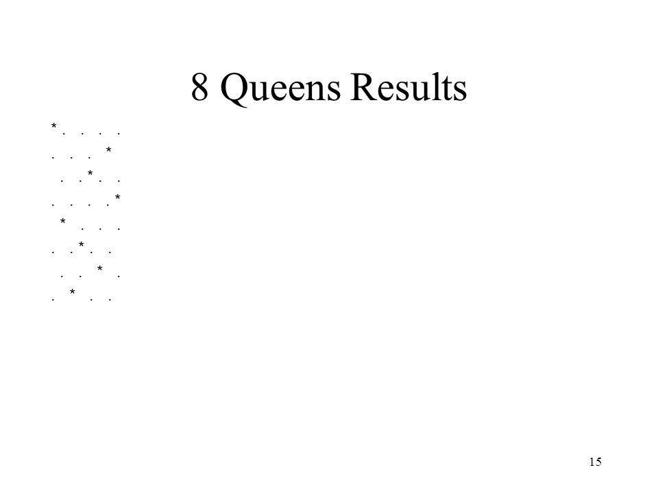 15 8 Queens Results *....... *.. *...... * *..... *.... *.. *..