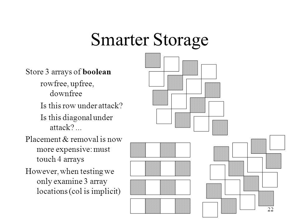 22 Smarter Storage Store 3 arrays of boolean rowfree, upfree, downfree Is this row under attack.