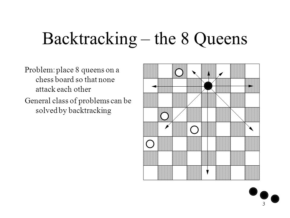 3 Backtracking – the 8 Queens Problem: place 8 queens on a chess board so that none attack each other General class of problems can be solved by backtracking