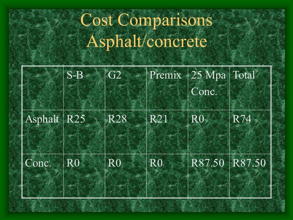 Cost Comparisons Asphalt/concrete S-BG2Premix25 Mpa Conc. Total AsphaltR25R28R21R0R74 Conc.R0 R87.50