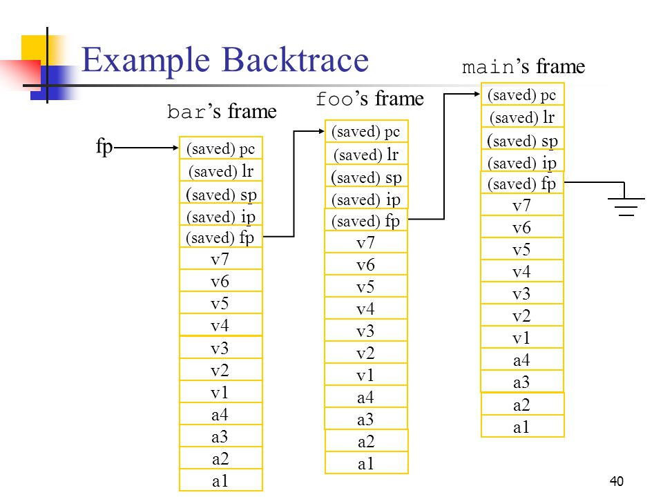 40 Example Backtrace (saved) pc (saved) lr ( saved) sp (saved) ip (saved) fp v7 v6 v5 v4 v3 v2 v1 a4 a3 a2 a1 (saved) pc (saved) lr ( saved) sp (saved