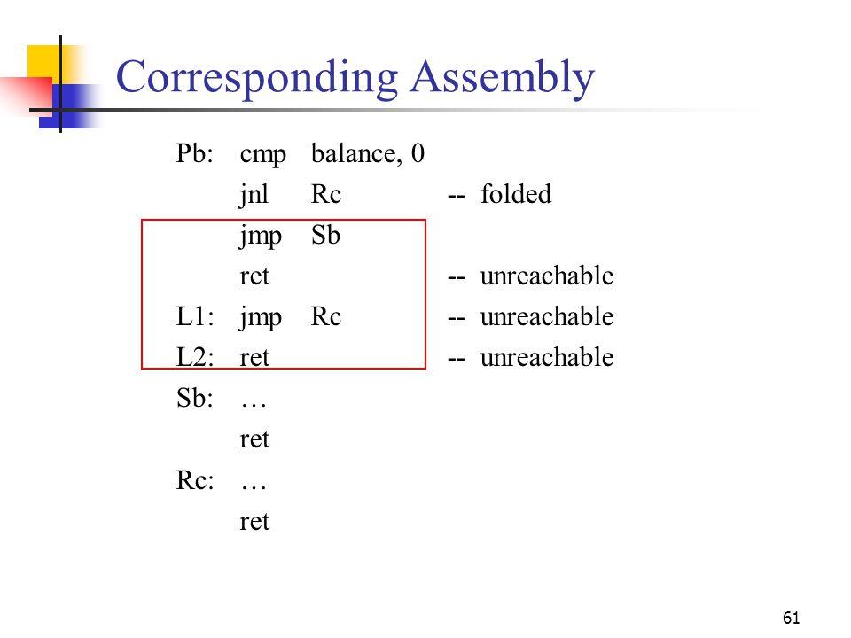 61 Corresponding Assembly Pb:cmpbalance, 0 jnlRc-- folded jmpSb ret-- unreachable L1:jmpRc-- unreachable L2:ret-- unreachable Sb:… ret Rc:… ret
