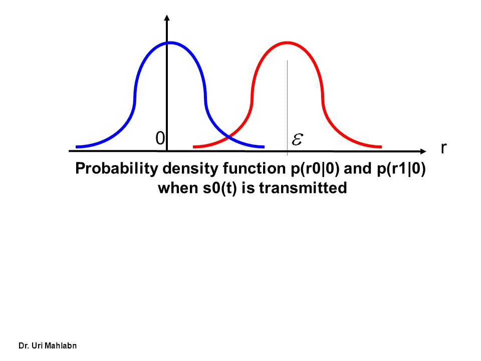 Dr. Uri Mahlabn 0 r Probability density function p(r0|0) and p(r1|0) when s0(t) is transmitted