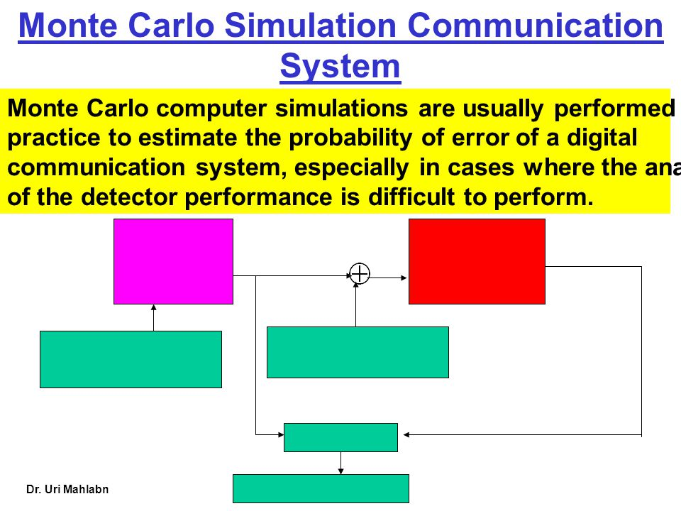 Dr. Uri Mahlabn Monte Carlo Simulation Communication System Monte Carlo computer simulations are usually performed in practice to estimate the probabi