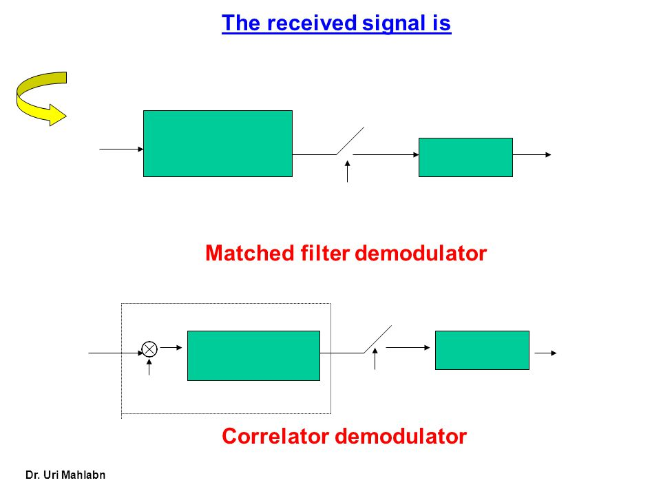 Dr. Uri Mahlabn Matched filter demodulator Correlator demodulator The received signal is