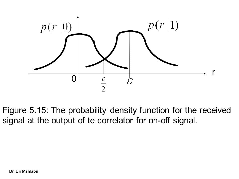 Dr. Uri Mahlabn 0 r Figure 5.15: The probability density function for the received signal at the output of te correlator for on-off signal.