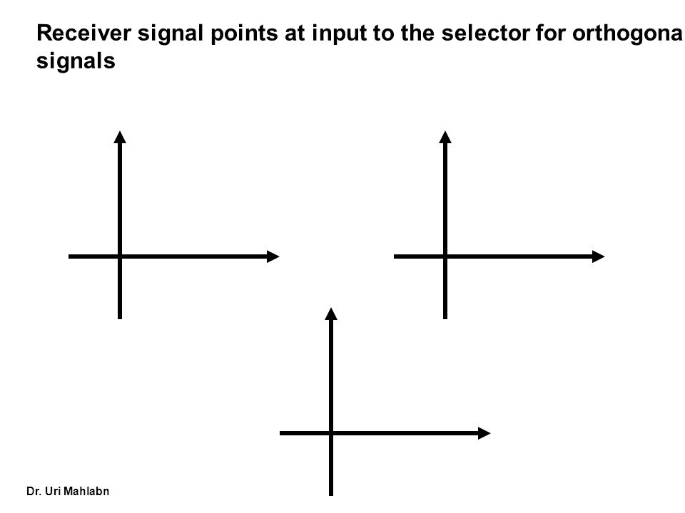 Dr. Uri Mahlabn Receiver signal points at input to the selector for orthogonal signals