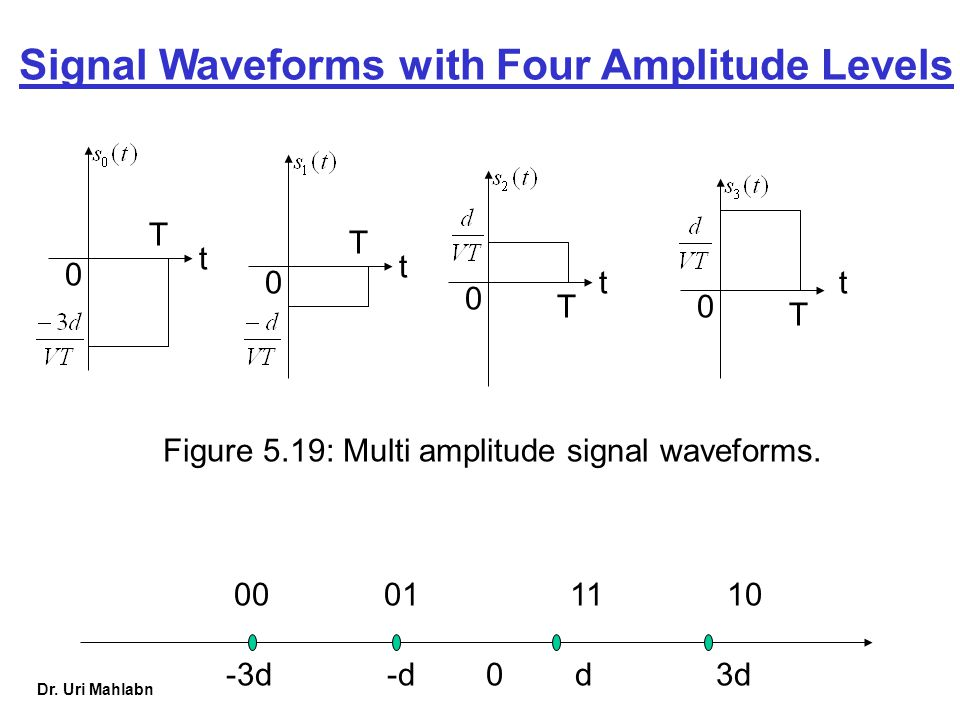 Dr. Uri Mahlabn t 0 T 0 t T 0 t T t 0 T Figure 5.19: Multi amplitude signal waveforms. -3d -d 0 d 3d 00 01 11 10 Signal Waveforms with Four Amplitude