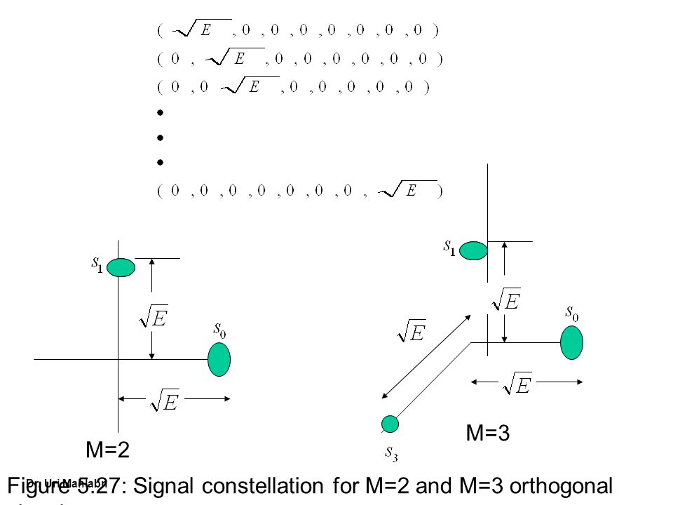 M=2 M=3 Figure 5.27: Signal constellation for M=2 and M=3 orthogonal signals.