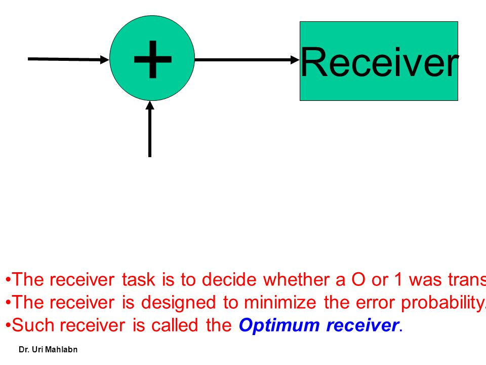 Dr. Uri Mahlabn + Receiver The receiver task is to decide whether a O or 1 was transmitter The receiver is designed to minimize the error probability.
