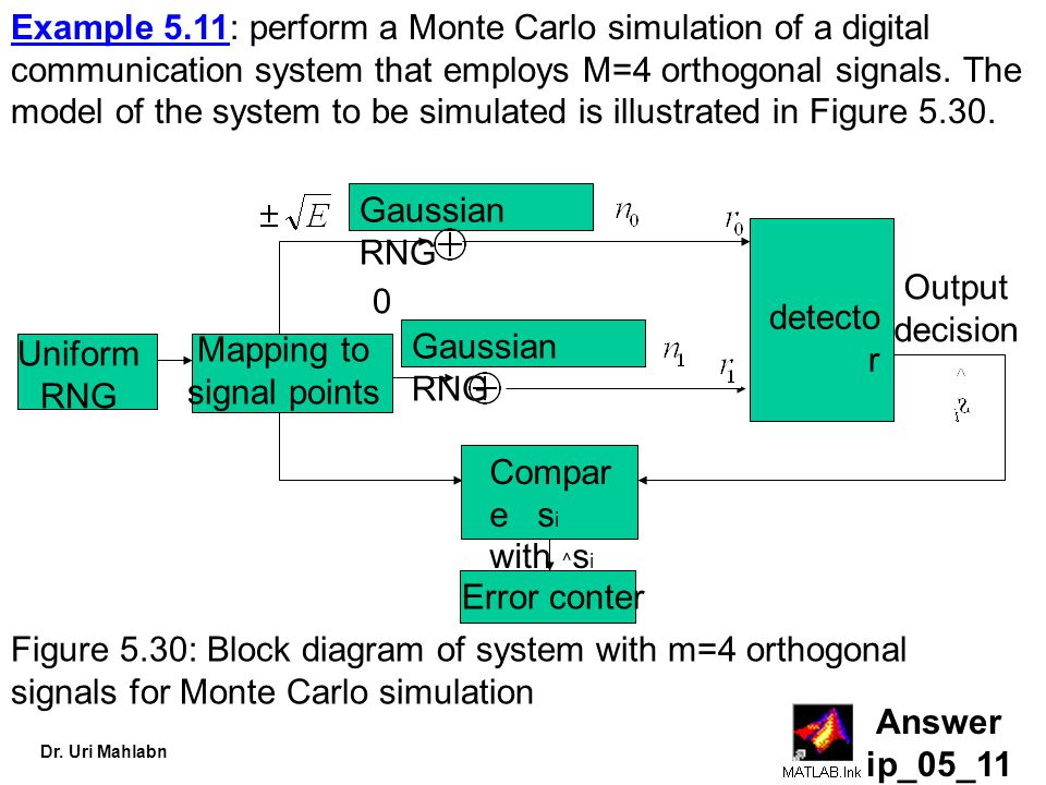 Dr. Uri Mahlabn Answer ip_05_11 Example 5.11: perform a Monte Carlo simulation of a digital communication system that employs M=4 orthogonal signals.