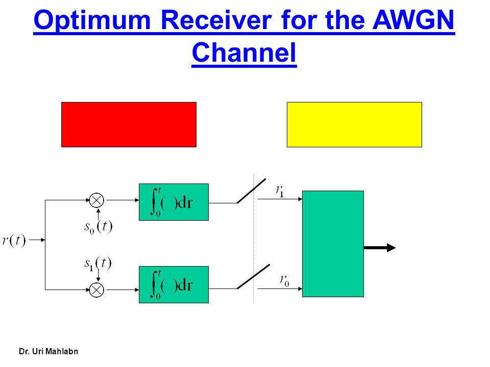 Dr. Uri Mahlabn Optimum Receiver for the AWGN Channel
