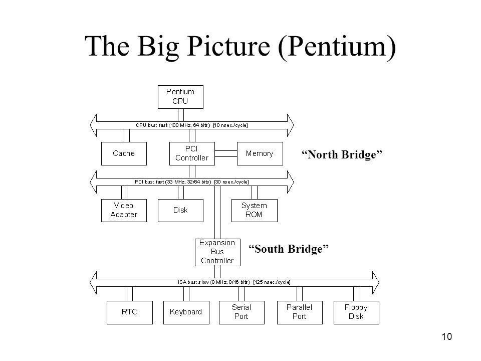10 The Big Picture (Pentium) South Bridge North Bridge