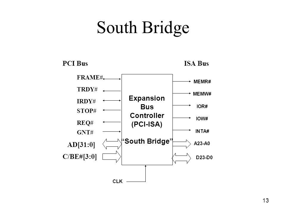13 South Bridge Expansion Bus Controller (PCI-ISA) South Bridge CLK MEMR# MEMW# IOR# IOW# INTA# A23-A0 PCI BusISA Bus AD[31:0] C/BE#[3:0] FRAME# TRDY# IRDY# STOP# REQ# GNT# D23-D0