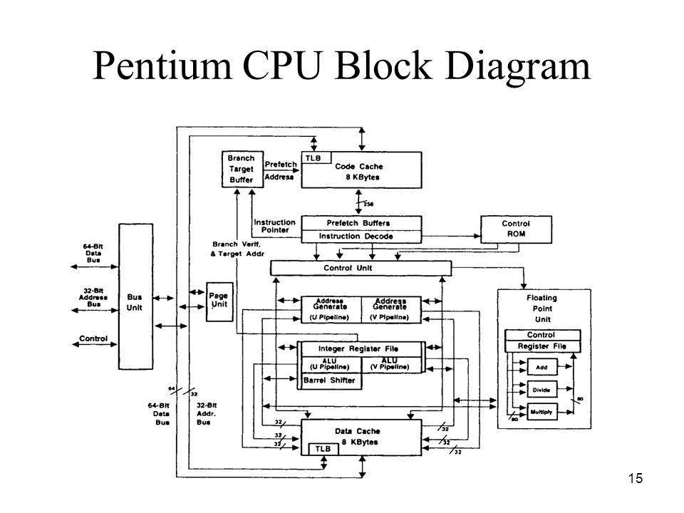 15 Pentium CPU Block Diagram