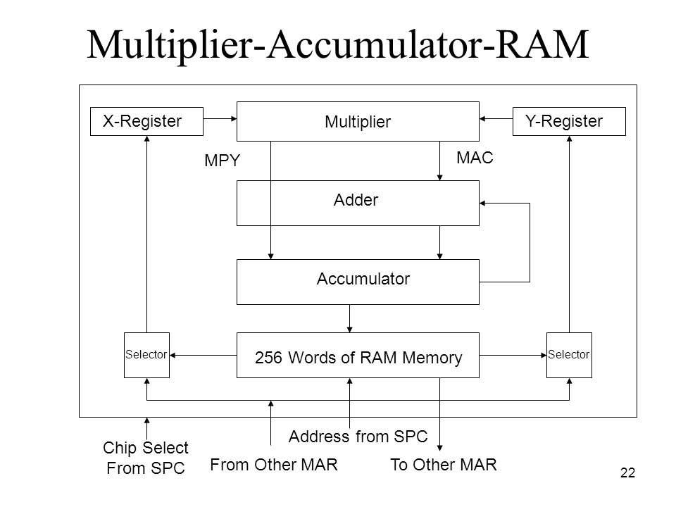 22 Multiplier-Accumulator-RAM X-RegisterY-Register Multiplier Adder 256 Words of RAM Memory Accumulator MPY MAC To Other MARFrom Other MAR Address from SPC Selector Chip Select From SPC Selector
