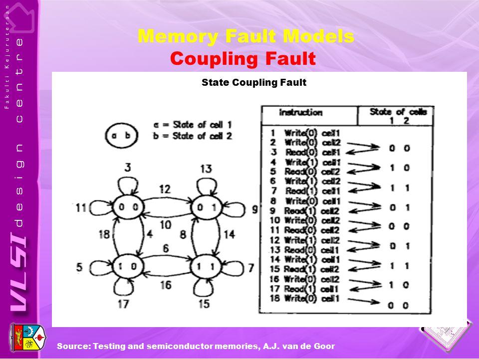 Coupling Fault State Coupling Fault Source: Testing and semiconductor memories, A.J. van de Goor