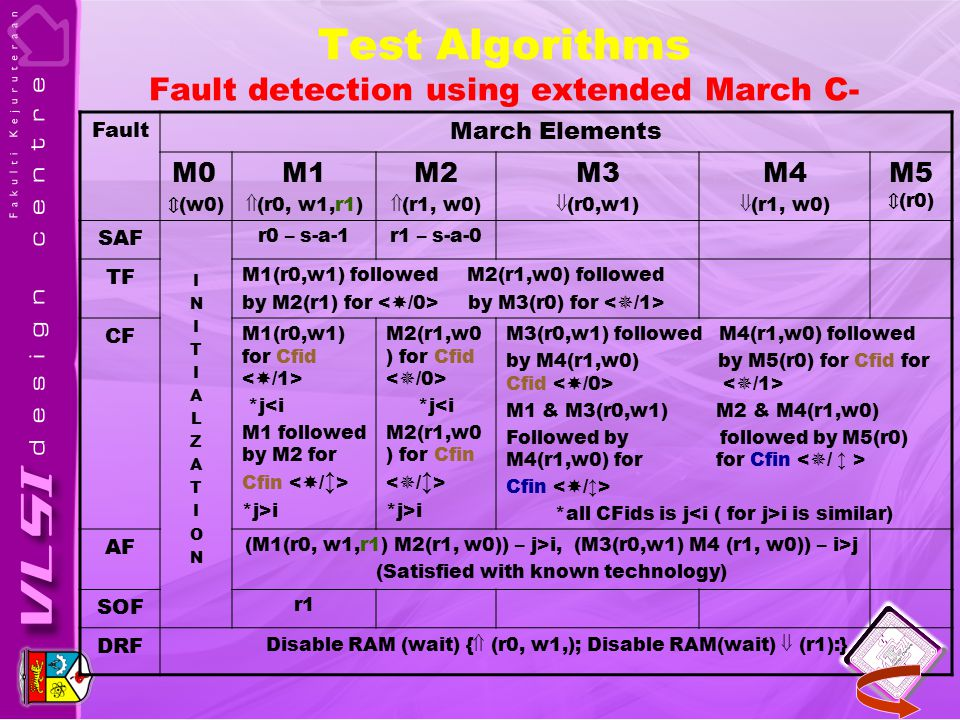 Test Algorithms Fault detection using extended March C- Fault March Elements M0 ⇕ (w0) M1  (r0, w1,r1) M2  (r1, w0) M3  (r0,w1) M4  (r1, w0) M5 ⇕ (r0) SAF INITIALZATIONINITIALZATION r0 – s-a-1r1 – s-a-0 TF M1(r0,w1) followed M2(r1,w0) followed by M2(r1) for by M3(r0) for CF M1(r0,w1) for Cfid *j<i M1 followed by M2 for Cfin *j>i M2(r1,w0 ) for Cfid *j<i M2(r1,w0 ) for Cfin *j>i M3(r0,w1) followed M4(r1,w0) followed by M4(r1,w0) by M5(r0) for Cfid for Cfid M1 & M3(r0,w1) M2 & M4(r1,w0) Followed by followed by M5(r0) M4(r1,w0) for for Cfin Cfin *all CFids is j i is similar) AF (M1(r0, w1,r1) M2(r1, w0)) – j>i, (M3(r0,w1) M4 (r1, w0)) – i>j (Satisfied with known technology) SOF r1 DRF Disable RAM (wait) {  (r0, w1,); Disable RAM(wait)  (r1):}