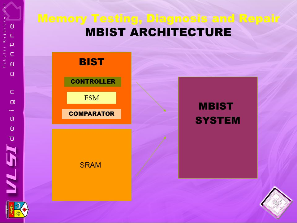 Memory Testing, Diagnosis and Repair MBIST ARCHITECTURE SRAM MBIST SYSTEM FSM CONTROLLER COMPARATOR BIST