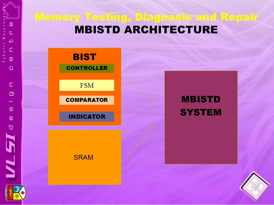 Memory Testing, Diagnosis and Repair MBISTD ARCHITECTURE SRAM MBISTD SYSTEM FSM CONTROLLER COMPARATOR BIST INDICATOR