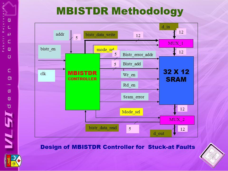 Design of MBISTDR Controller for Stuck-at Faults MBISTDR CONTROLLER 32 X 12 SRAM MUX_1 MUX_2 d_in Wr_en Bistr_add r Bistr_error_addr bistr_data_read d