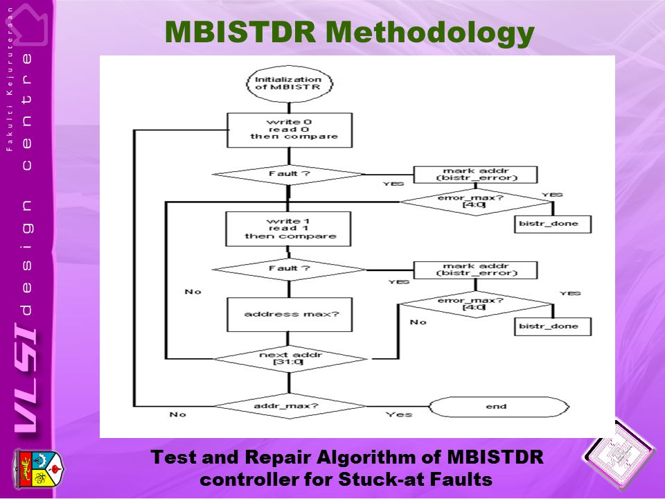 Test and Repair Algorithm of MBISTDR controller for Stuck-at Faults MBISTDR Methodology