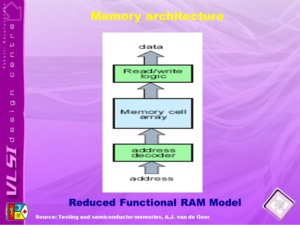 Reduced Functional RAM Model Memory architecture Source: Testing and semiconductor memories, A.J.