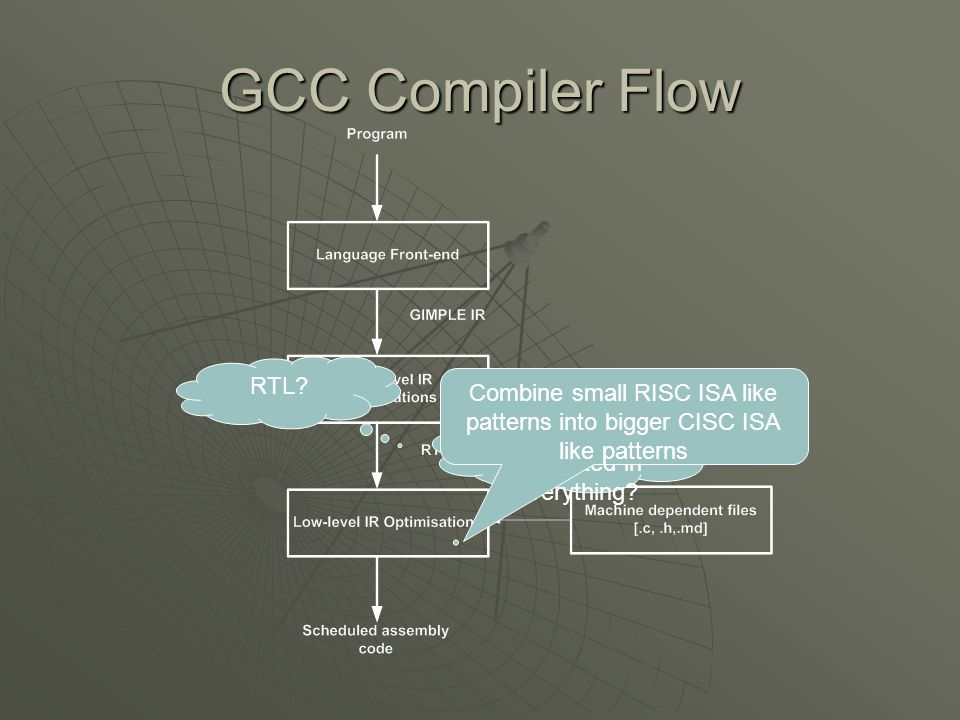 GCC Compiler Flow RTL? Are we interested in everything? Combine small RISC ISA like patterns into bigger CISC ISA like patterns