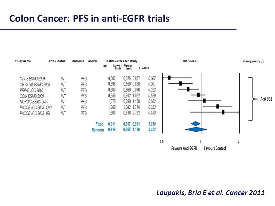 Loupakis, Bria E et al. Cancer 2011 Colon Cancer: PFS in anti-EGFR trials