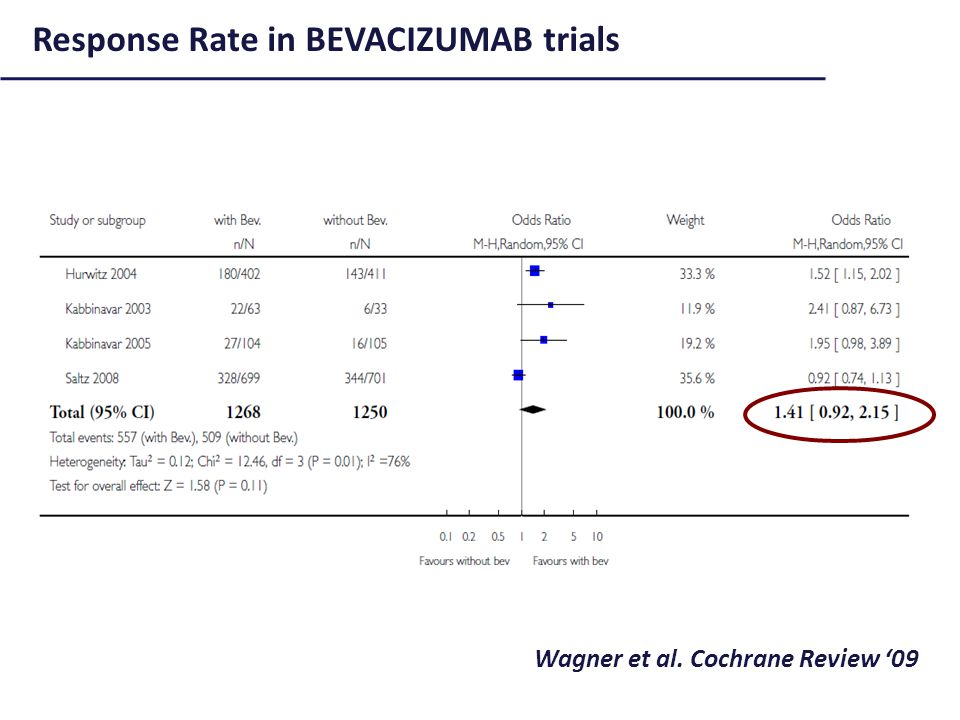 Response Rate in BEVACIZUMAB trials Wagner et al. Cochrane Review '09