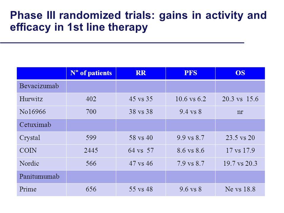 Phase III randomized trials: gains in activity and efficacy in 1st line therapy N° of patientsRRPFSOS Bevacizumab Hurwitz40245 vs 3510.6 vs 6.220.3 vs 15.6 No1696670038 vs 389.4 vs 8nr Cetuximab Crystal59958 vs 409.9 vs 8.723.5 vs 20 COIN244564 vs 578.6 vs 8.617 vs 17.9 Nordic56647 vs 467.9 vs 8.719.7 vs 20.3 Panitumumab Prime65655 vs 489.6 vs 8Ne vs 18.8