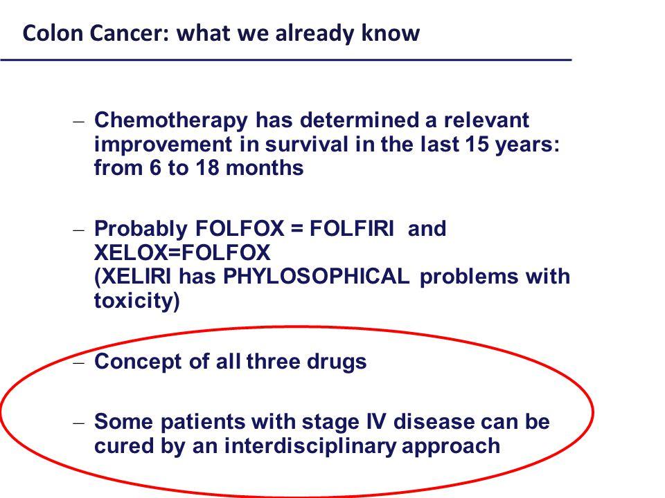 FOLFIRI 122 pts FOLFOXIRI 122 pts P value Confirmed RR 34%60% <0.0001 R0 surgery (all pts) 6%15% 0.033 R0 surgery (liver only) 12%36% 0.017 mPFS (months) 6.89.8 <0.001 mOS (months) 16.723.4 0.026 Falcone A, JCO '07 & Masi JNCI'10 FOLFIRI vs FOLFOXIRI: RESULTS