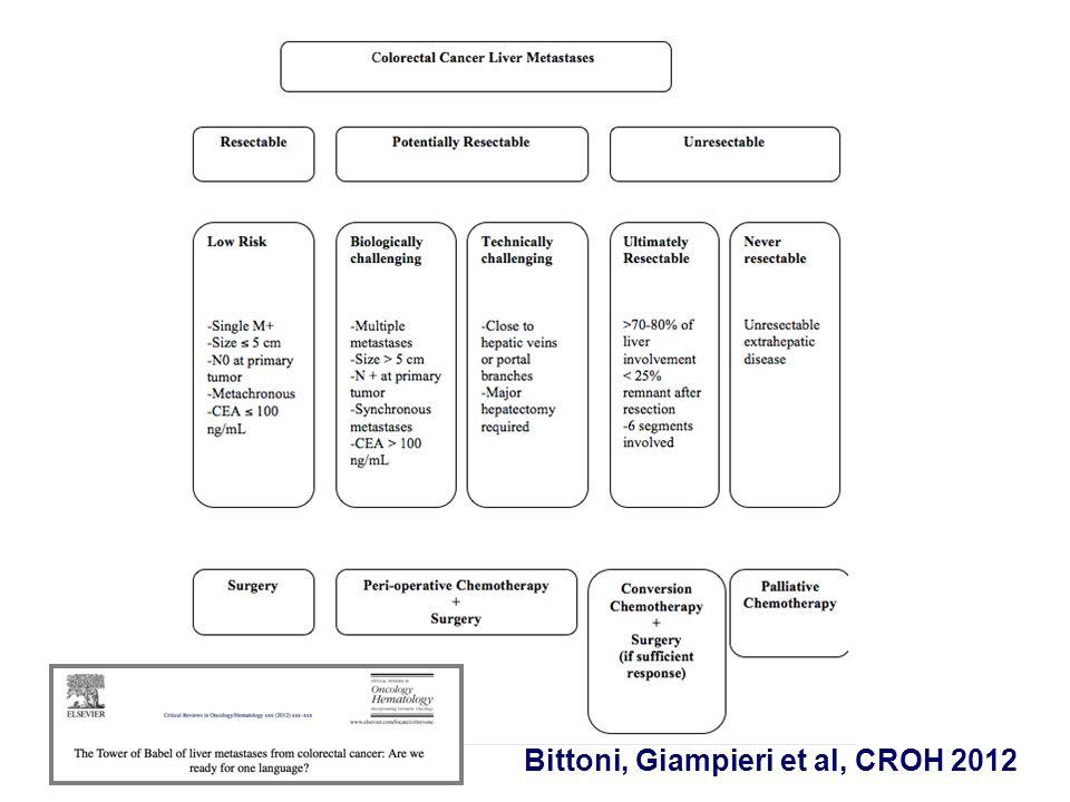 BEVACIZUMAB: PFS on TREATMENT! Saltz, et al. ASCO GI 2007