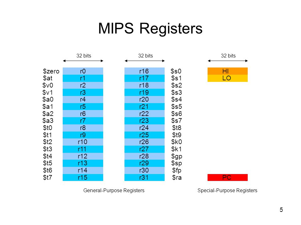 5 MIPS Registers r0 r1 r2 r3 r4 r5 r6 r7 r8 r9 r10 r11 r12 r13 r14 r15 r16 r17 r18 r19 r20 r21 r22 r23 r24 r25 r26 r27 r28 r29 r30 r31 $zero $at $v0 $