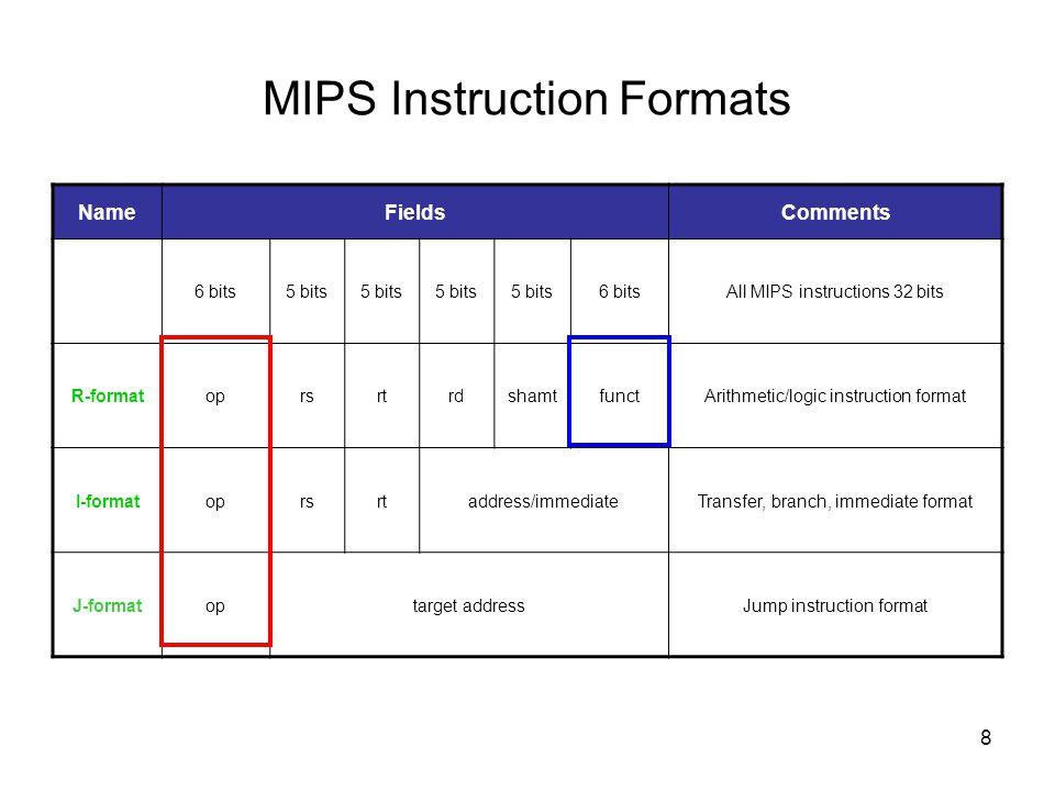 8 MIPS Instruction Formats NameFieldsComments 6 bits5 bits 6 bitsAll MIPS instructions 32 bits R-formatoprsrtrdshamtfunctArithmetic/logic instruction