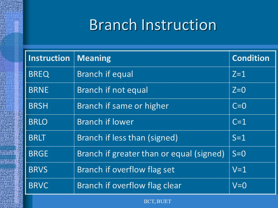 IICT, BUET Branch Instruction InstructionMeaningCondition BREQBranch if equalZ=1 BRNEBranch if not equalZ=0 BRSHBranch if same or higherC=0 BRLOBranch if lowerC=1 BRLTBranch if less than (signed)S=1 BRGEBranch if greater than or equal (signed)S=0 BRVSBranch if overflow flag setV=1 BRVCBranch if overflow flag clearV=0