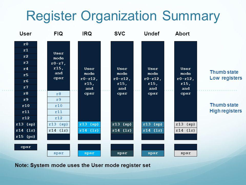 Register Organization Summary User mode r0-r7, r15, and cpsr r8 r9 r10 r11 r12 r13 (sp) r14 (lr) spsr FIQ r8 r9 r10 r11 r12 r13 (sp) r14 (lr) r15 (pc)